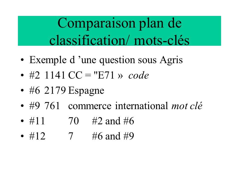 Comparaison plan de classification/ mots-clés