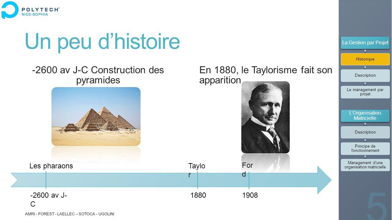 Un peu d'histoire -2600 av J-C Construction des pyramides