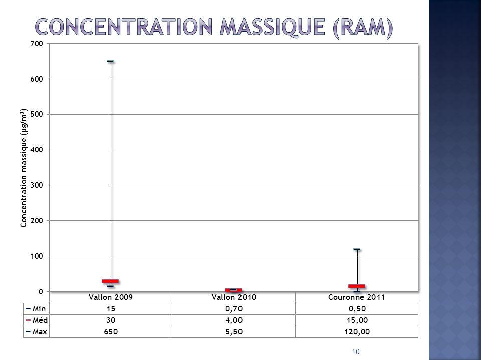 Concentration Massique (RAM)