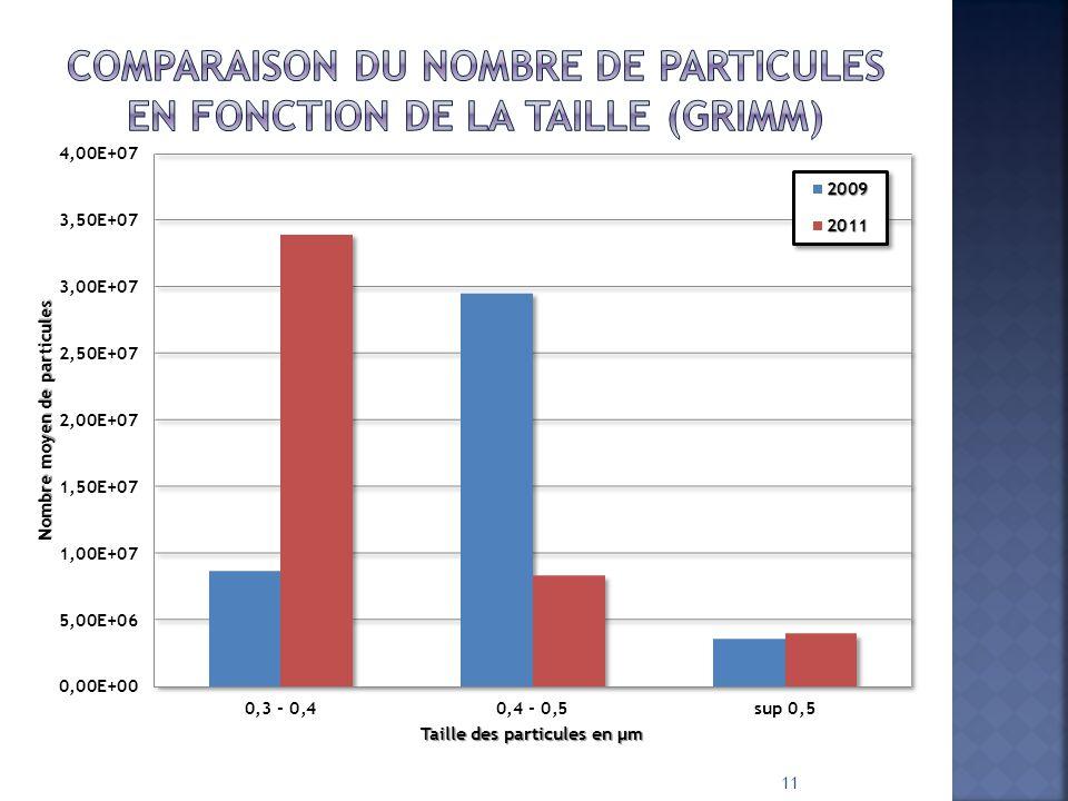 Comparaison du nombre de particules en fonction de la taille (GRIMM)