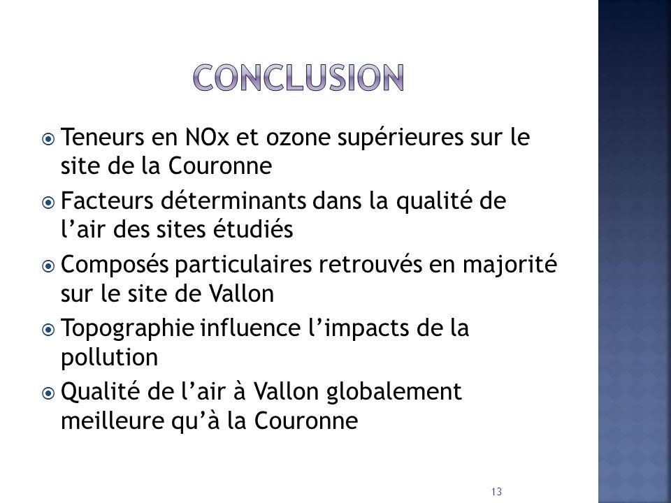 Conclusion Teneurs en NOx et ozone supérieures sur le site de la Couronne. Facteurs déterminants dans la qualité de l'air des sites étudiés.