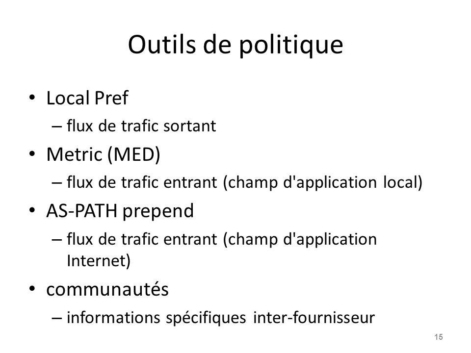 Outils de politique Local Pref Metric (MED) AS-PATH prepend