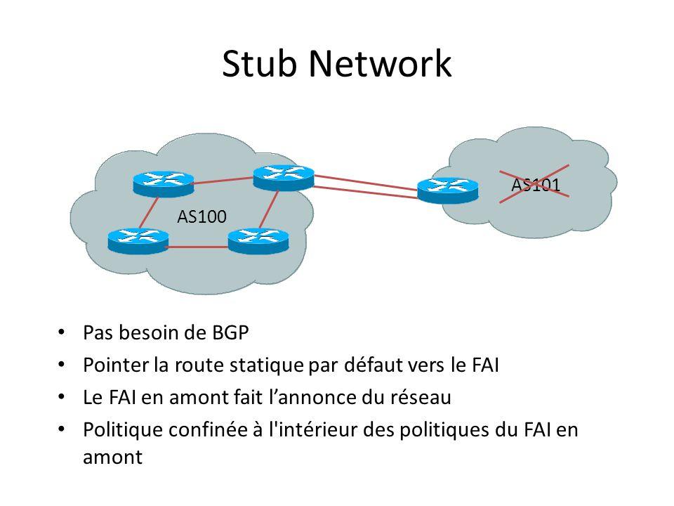 Stub Network Pas besoin de BGP