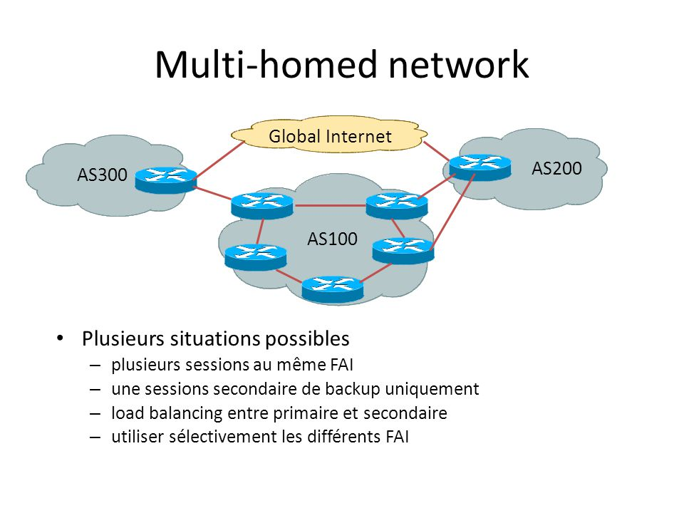 Multi-homed network Plusieurs situations possibles Global Internet