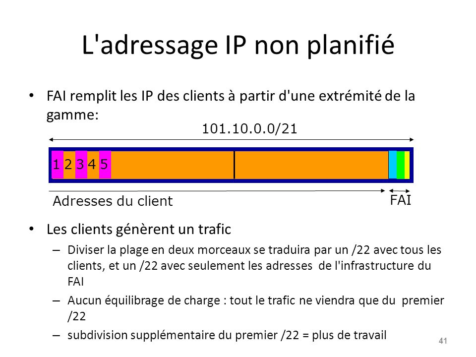 L adressage IP non planifié