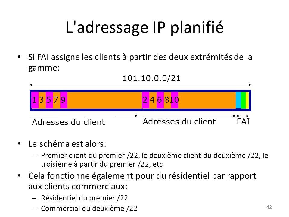 L adressage IP planifié