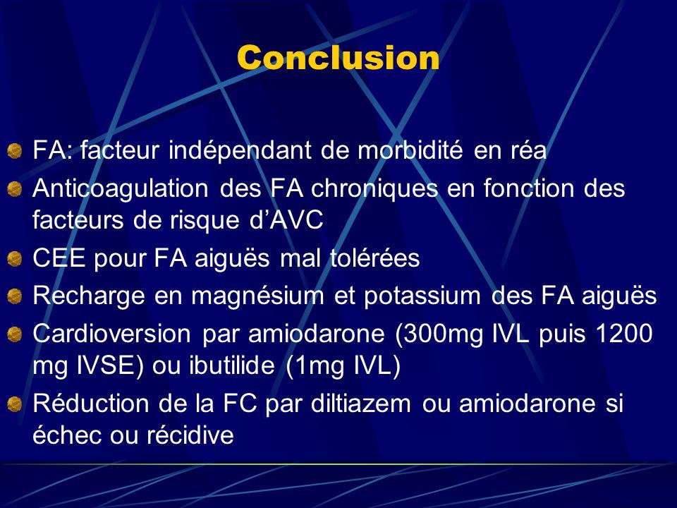 Conclusion FA: facteur indépendant de morbidité en réa