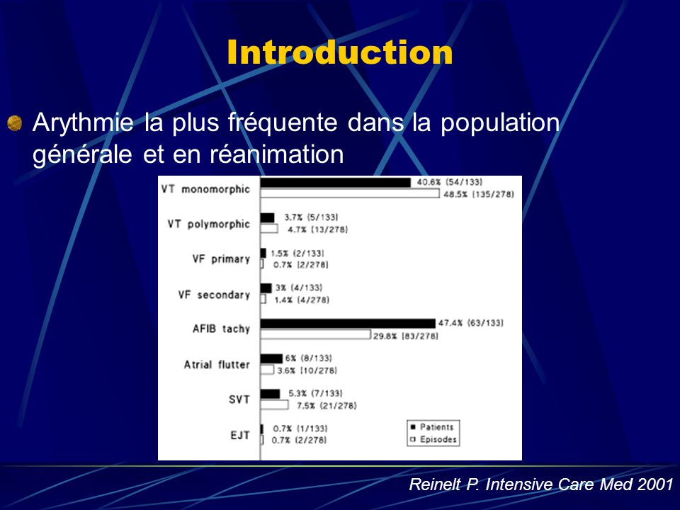 Introduction Arythmie la plus fréquente dans la population générale et en réanimation.