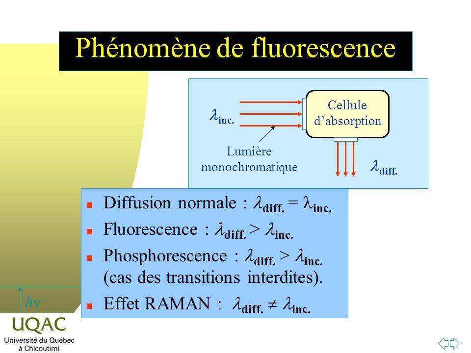 Phénomène de fluorescence