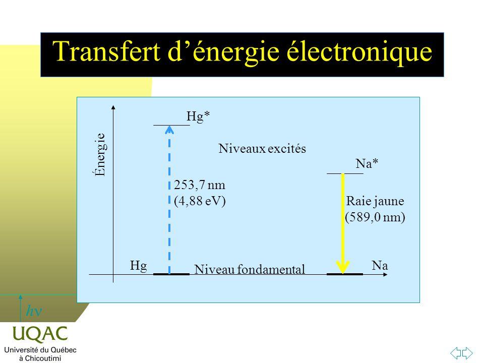 Transfert d'énergie électronique