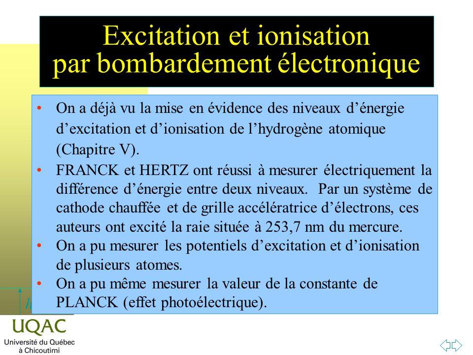 Excitation et ionisation par bombardement électronique