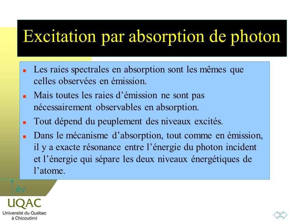 Excitation par absorption de photon