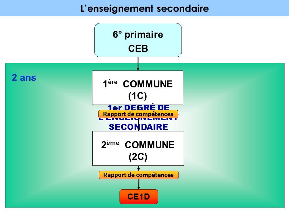 L'enseignement secondaire 1er DEGRÉ DE L'ENSEIGNEMENT SECONDAIRE