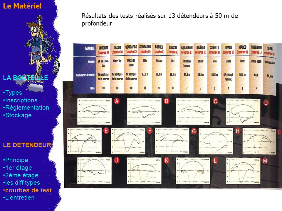 Le Matériel Résultats des tests réalisés sur 13 détendeurs à 50 m de profondeur. LA BOUTEILLE. Types.