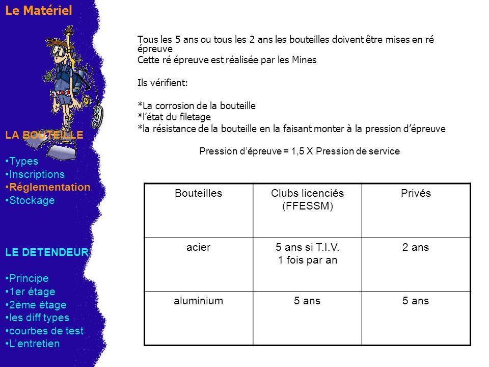 Le Matériel LA BOUTEILLE Types Inscriptions Réglementation Stockage