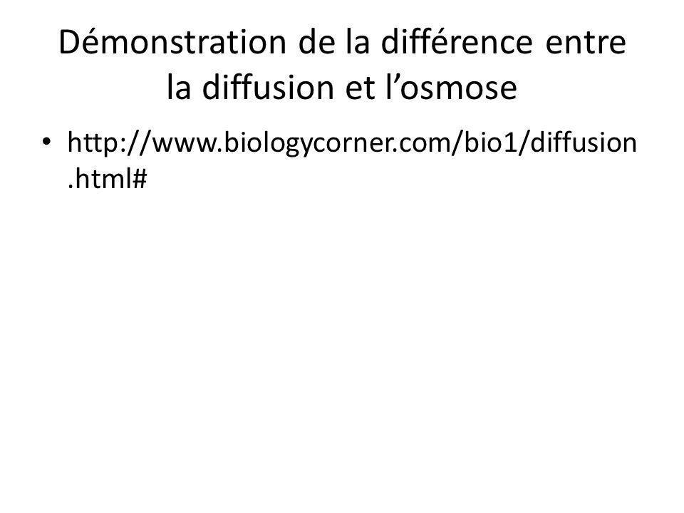 Démonstration de la différence entre la diffusion et l'osmose