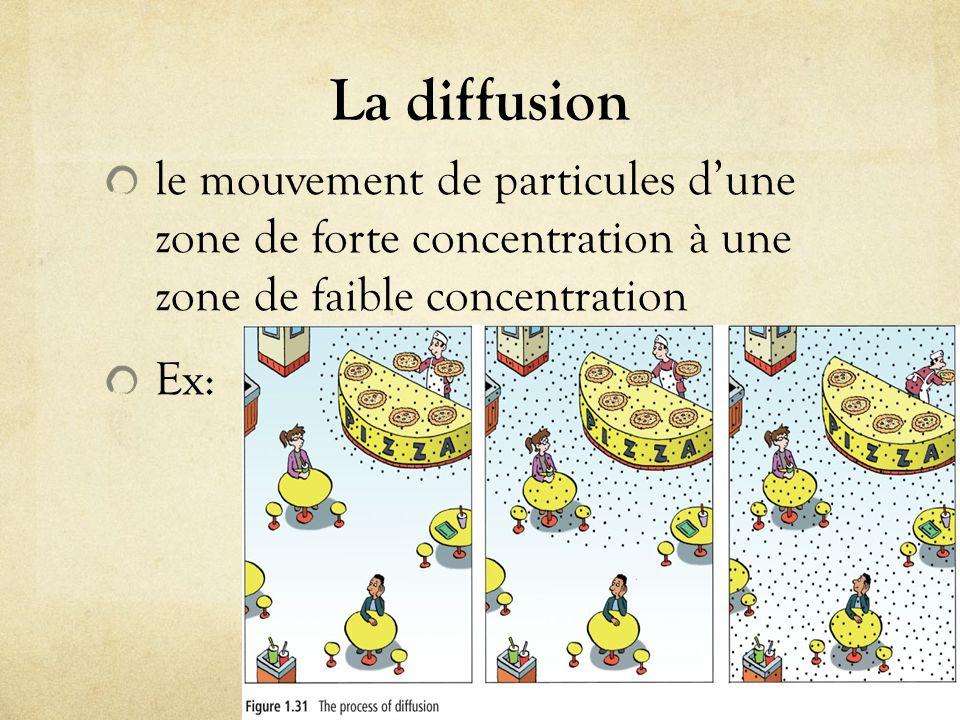 La diffusion le mouvement de particules d'une zone de forte concentration à une zone de faible concentration.