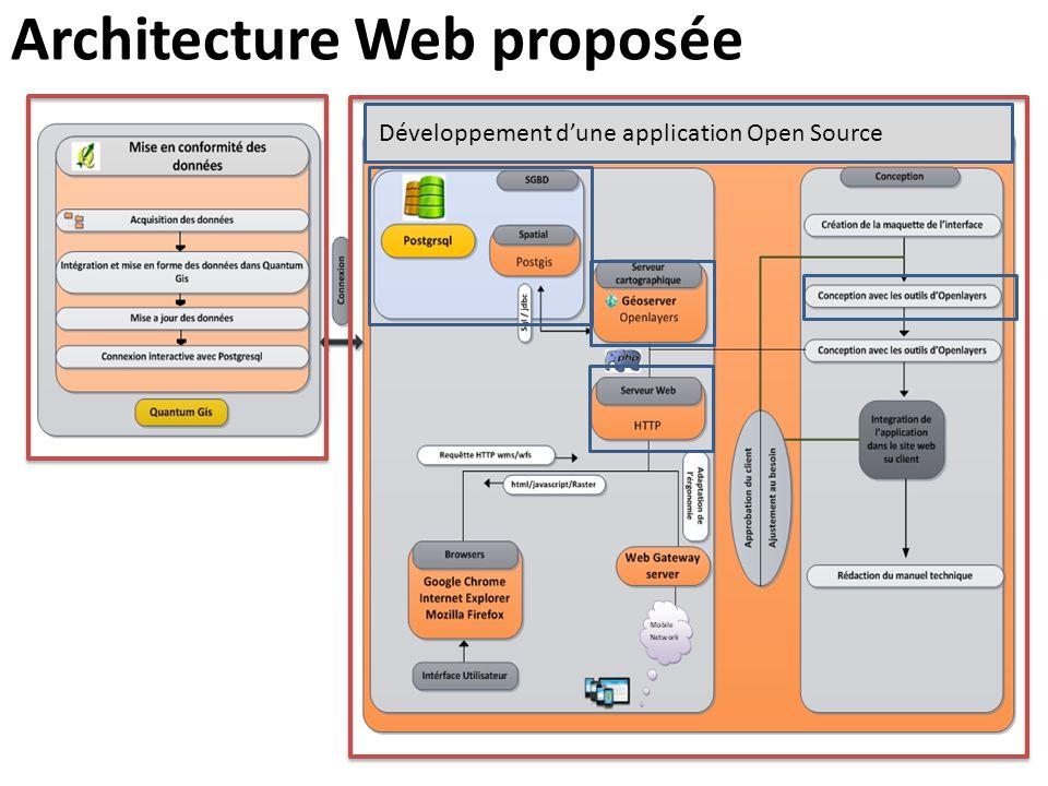 Architecture Web proposée