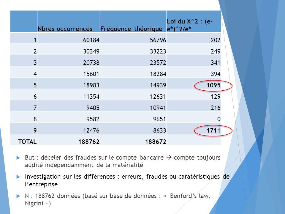 Nbres occurrences Fréquence théorique. Loi du X^2 : (e-e*)^2/e* 1. 60184. 56796. 202. 2. 30349.