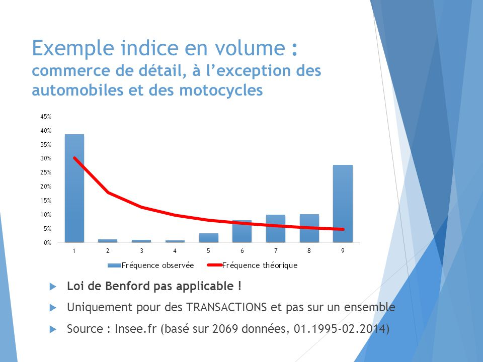 Exemple indice en volume : commerce de détail, à l'exception des automobiles et des motocycles