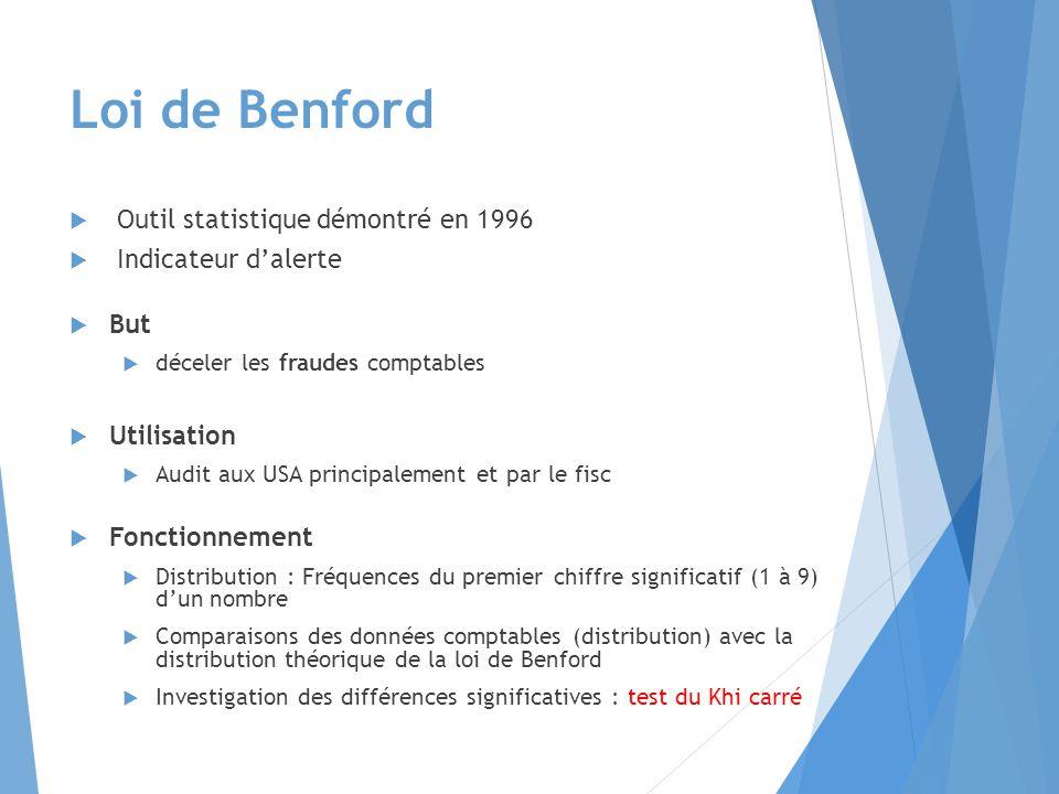 Loi de Benford Outil statistique démontré en 1996 Indicateur d'alerte