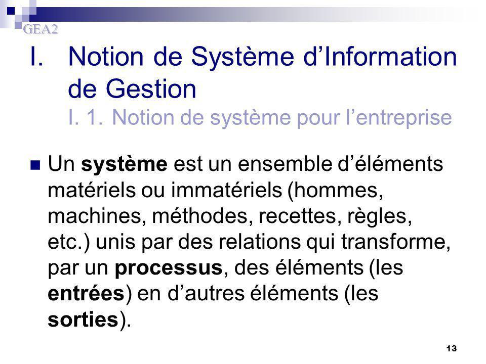 I. Notion de Système d'Information de Gestion I. 1