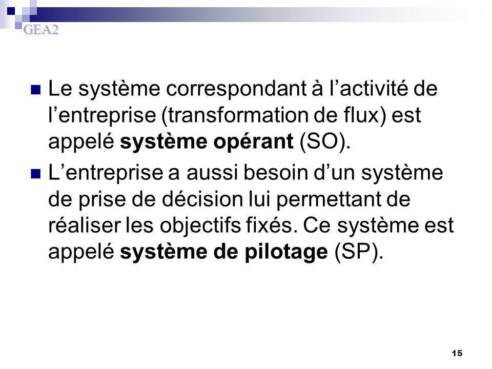 Le système correspondant à l'activité de l'entreprise (transformation de flux) est appelé système opérant (SO).