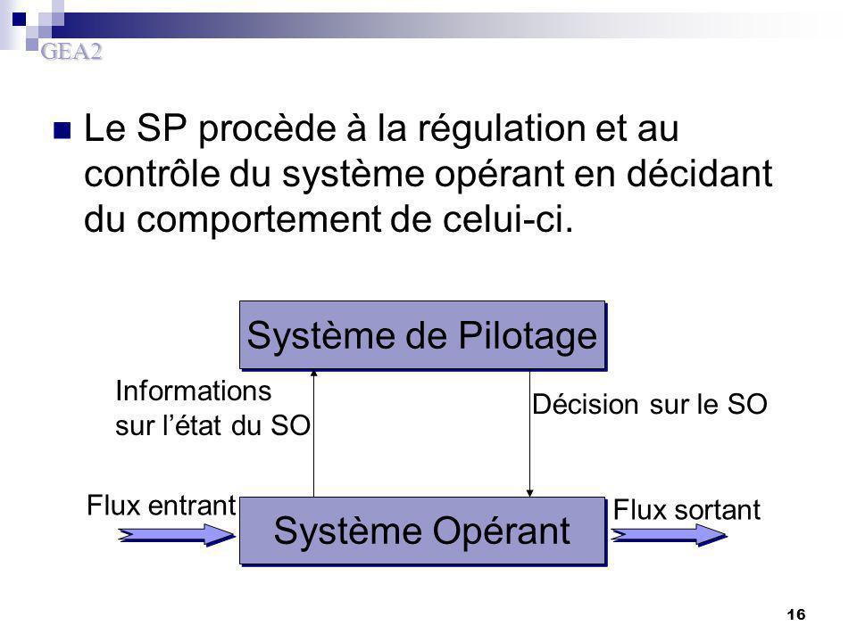 Le SP procède à la régulation et au contrôle du système opérant en décidant du comportement de celui-ci.