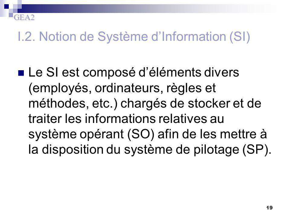 I.2. Notion de Système d'Information (SI)