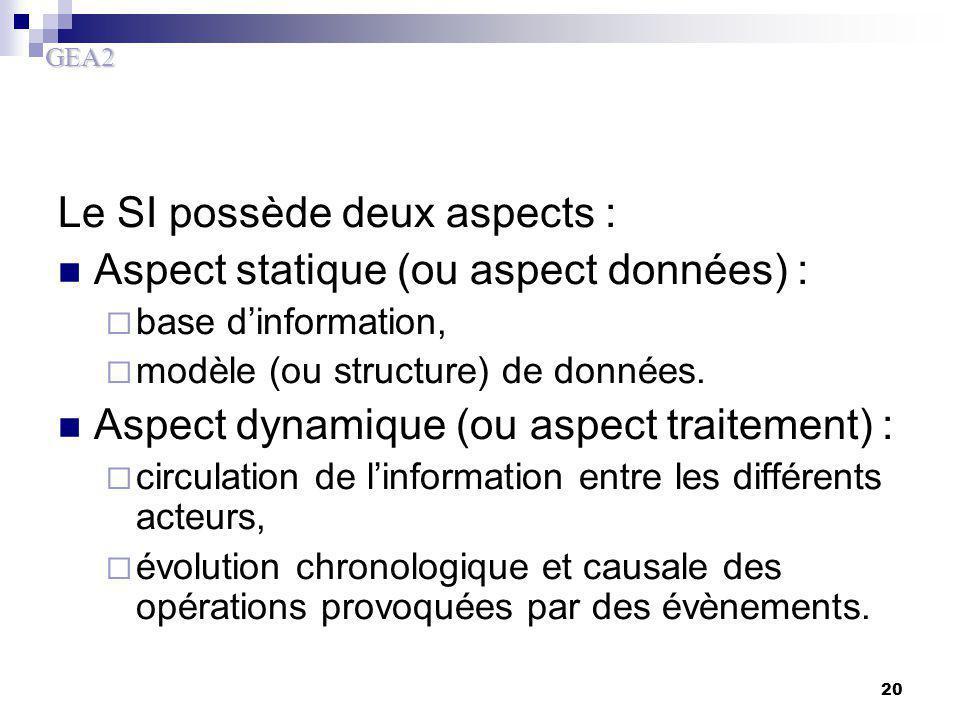 Le SI possède deux aspects : Aspect statique (ou aspect données) :