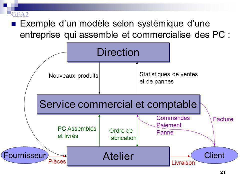 Service commercial et comptable