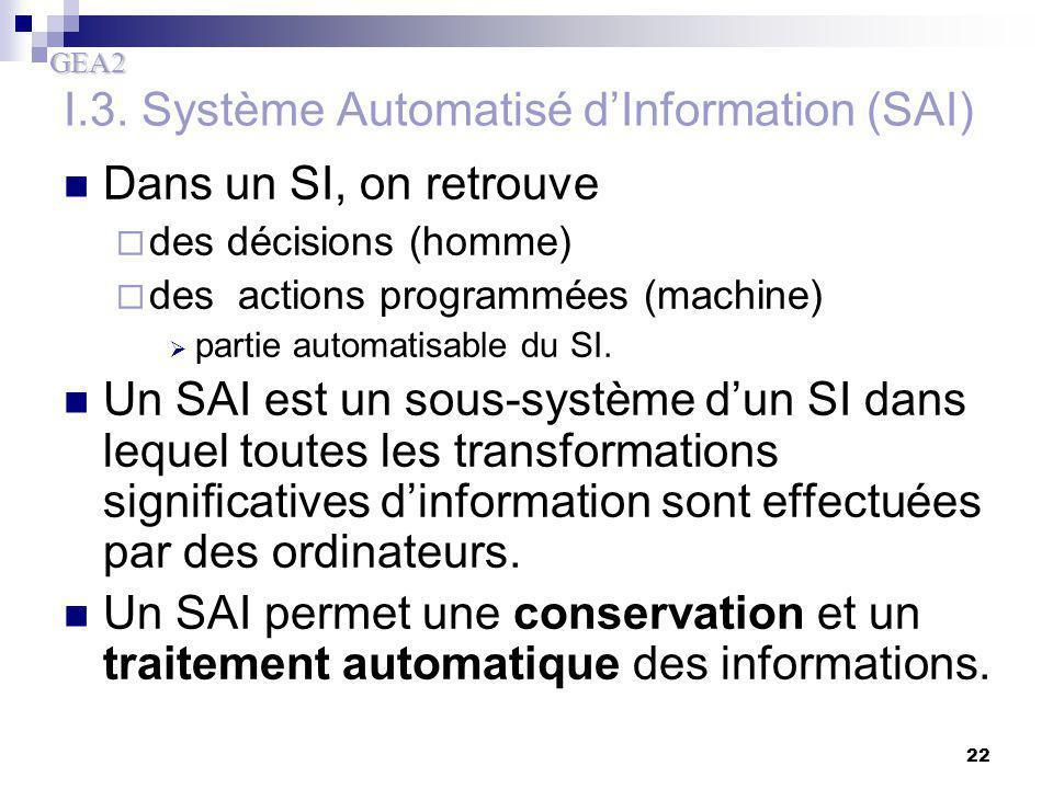 I.3. Système Automatisé d'Information (SAI)