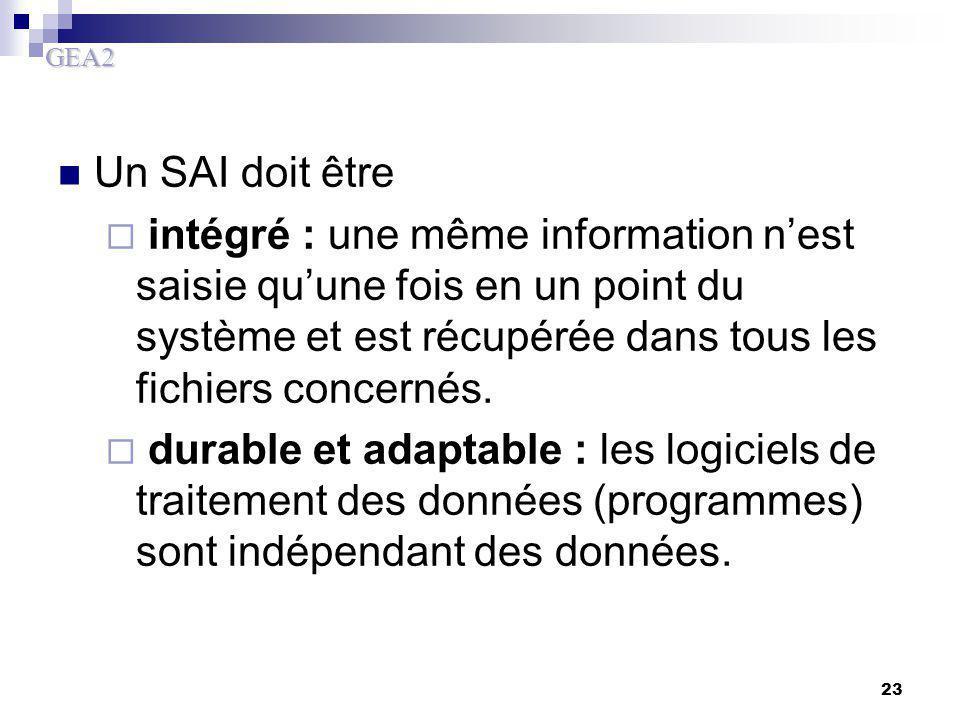 Un SAI doit être intégré : une même information n'est saisie qu'une fois en un point du système et est récupérée dans tous les fichiers concernés.