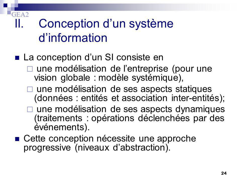 II. Conception d'un système d'information