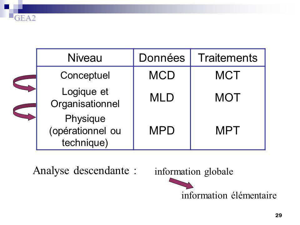Niveau Données Traitements MCD MCT MLD MOT MPD MPT