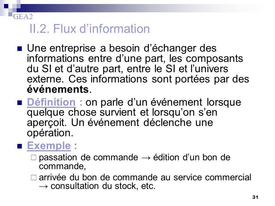 II.2. Flux d'information