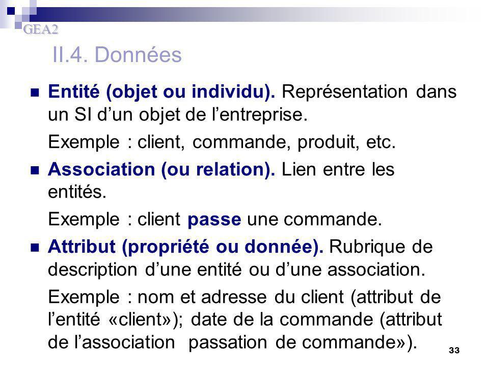 II.4. Données Entité (objet ou individu). Représentation dans un SI d'un objet de l'entreprise. Exemple : client, commande, produit, etc.