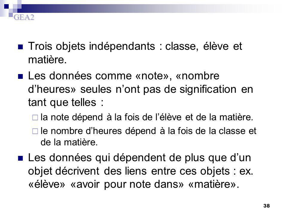 Trois objets indépendants : classe, élève et matière.