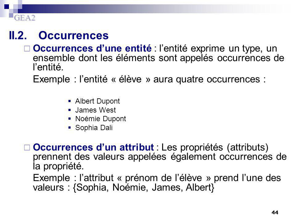 II.2. Occurrences Occurrences d'une entité : l'entité exprime un type, un ensemble dont les éléments sont appelés occurrences de l'entité.