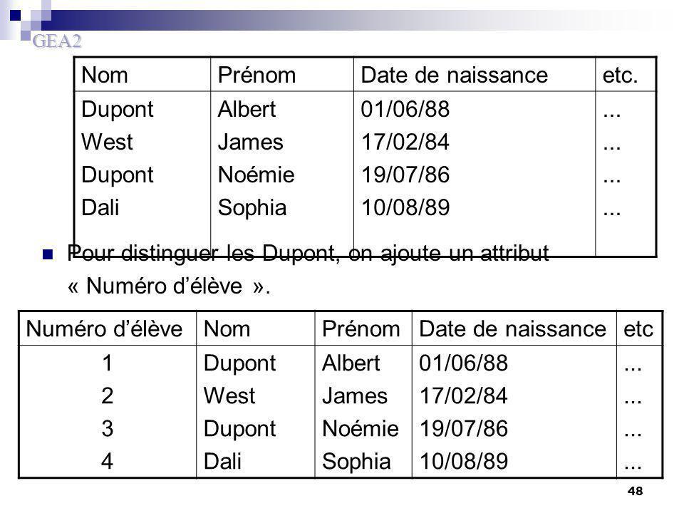 Nom Prénom. Date de naissance. etc. Dupont. West. Dali. Albert. James. Noémie. Sophia. 01/06/88.