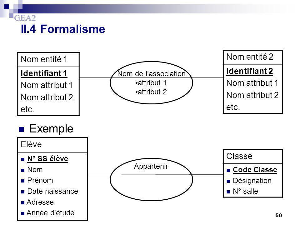 II.4 Formalisme Exemple Nom entité 2 Nom entité 1 Identifiant 2