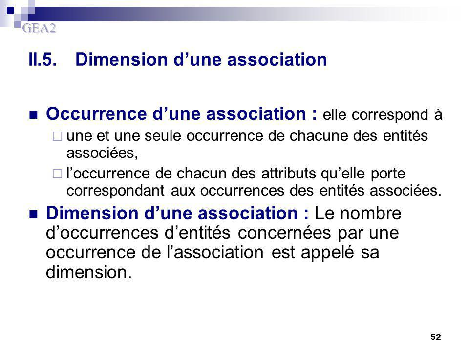 II.5. Dimension d'une association