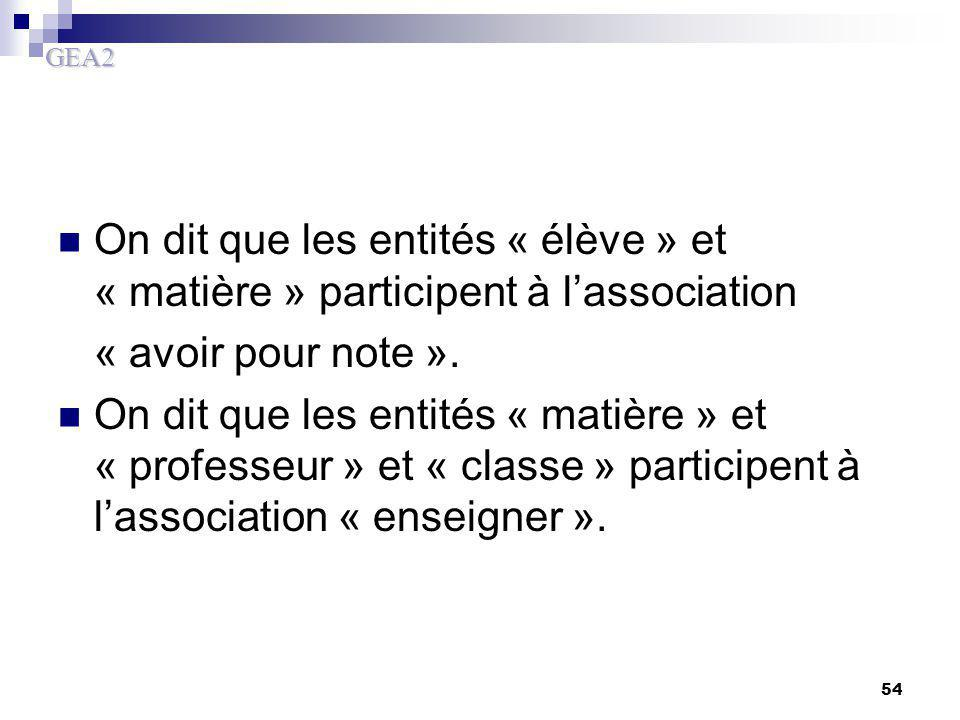 On dit que les entités « élève » et « matière » participent à l'association