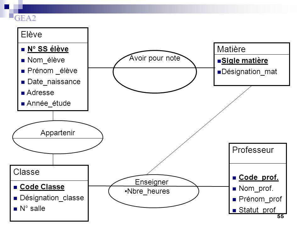 Elève Matière Professeur Classe N° SS élève Nom_élève Avoir pour note
