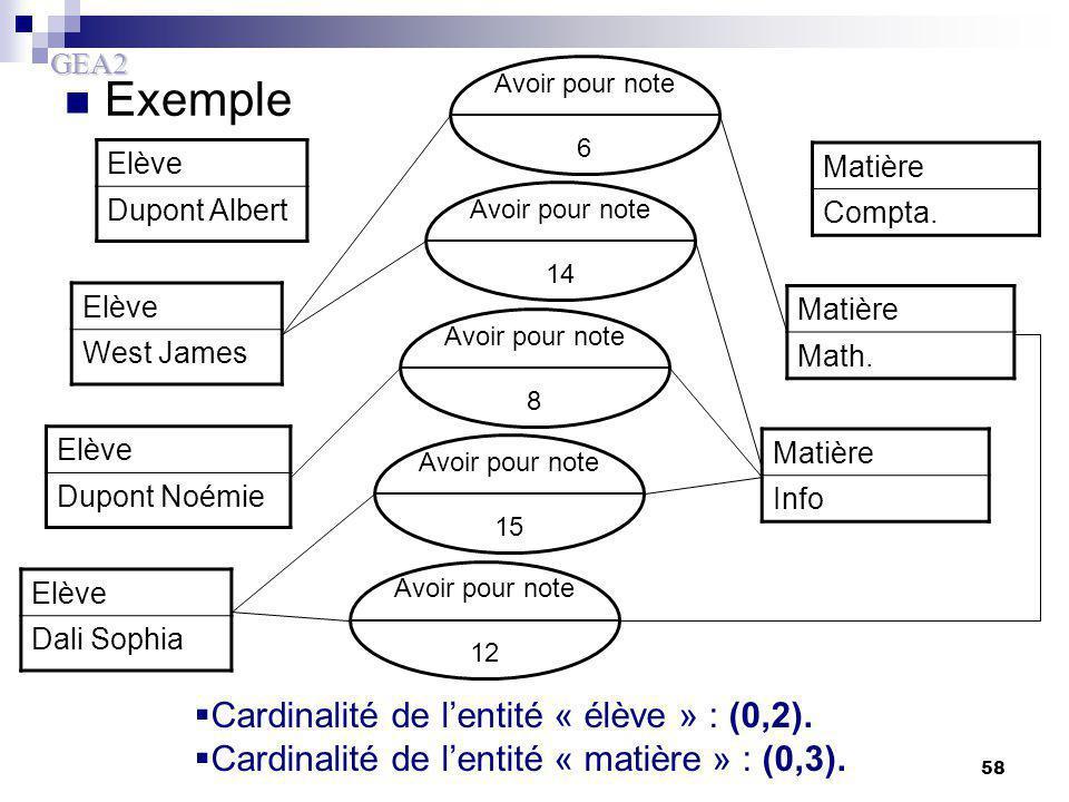 Exemple Cardinalité de l'entité « élève » : (0,2).