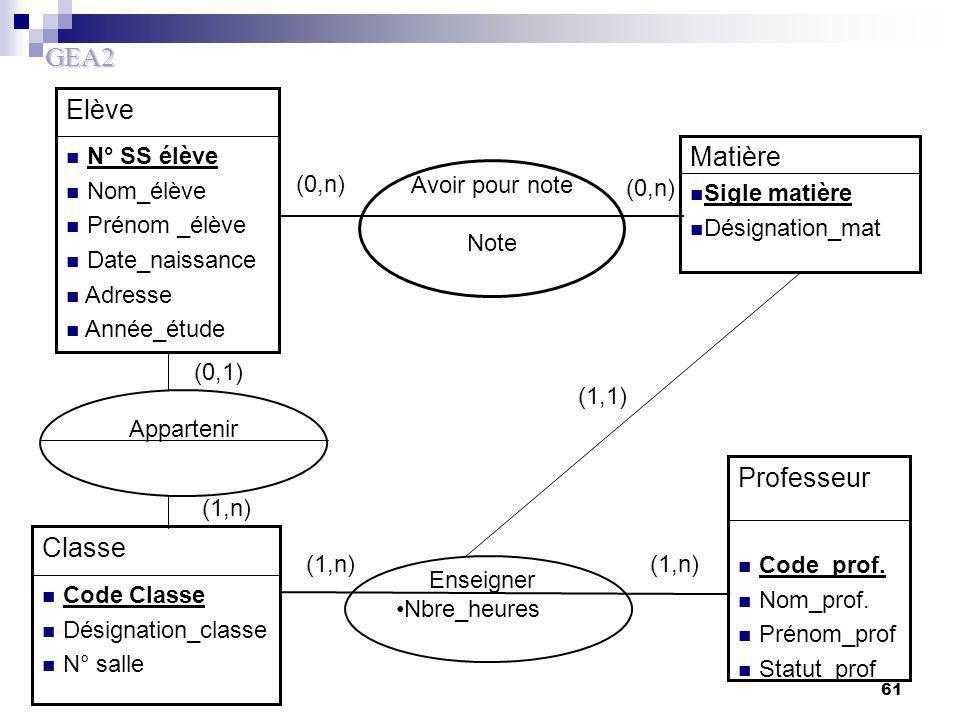 Elève Matière Professeur Classe N° SS élève Nom_élève Prénom _élève
