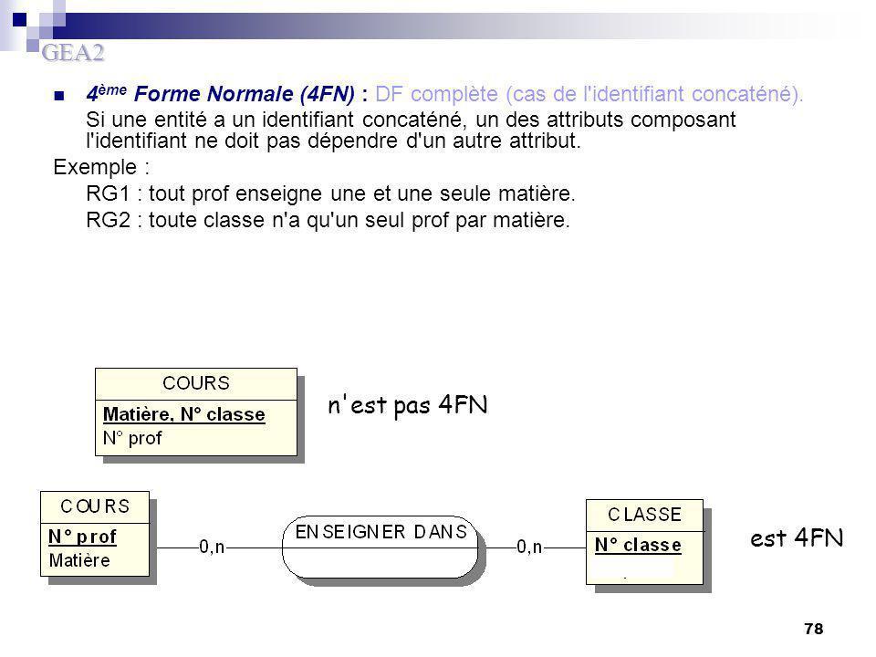 4ème Forme Normale (4FN) : DF complète (cas de l identifiant concaténé).