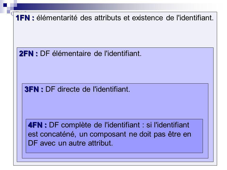 1FN : élémentarité des attributs et existence de l identifiant.