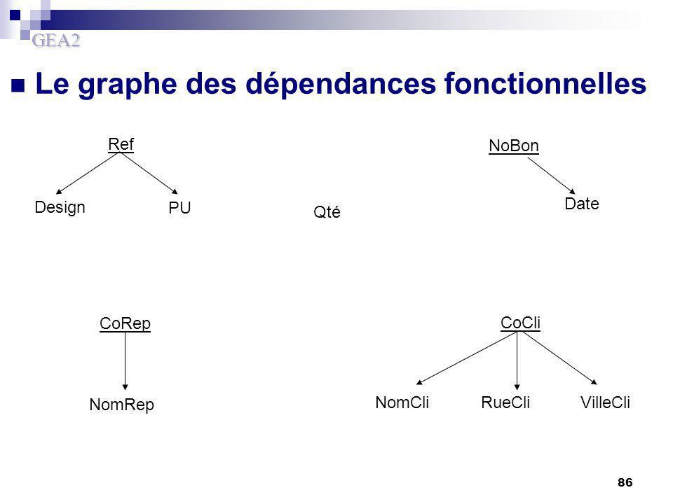 Le graphe des dépendances fonctionnelles