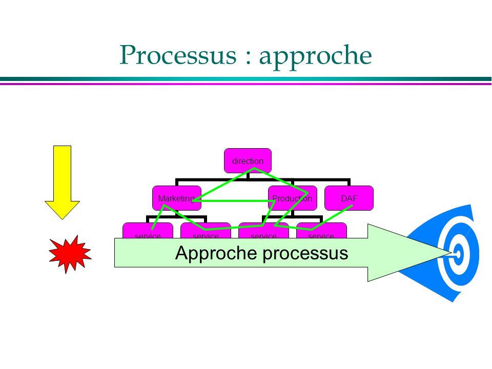 Processus : approche Approche processus
